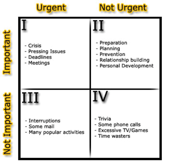 Ctl teaches time management tips loquitur a diagram shown by ctl staff that illustrates how one should manage their time during any given time period drawn in quadrents the four squares range from altavistaventures
