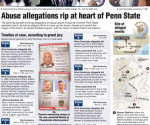 Summary of alleged sexual assaults at Penn State