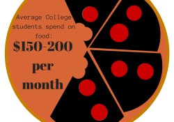 Mostcollege students spend between 150-200 dollars per month just on food